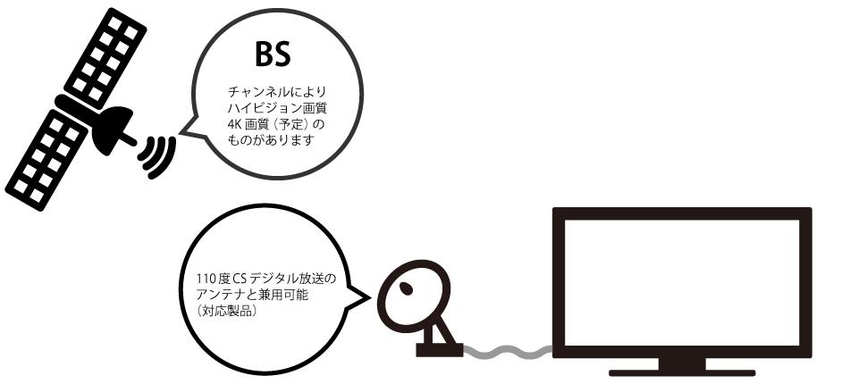 BSデジタル放送