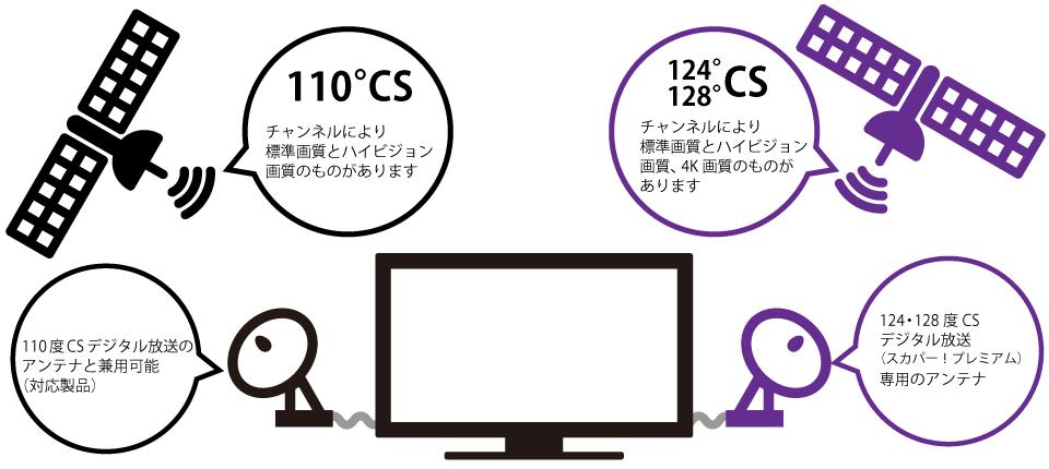CSデジタル放送