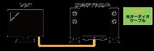 テレビとオーディオ機器を光オーディオケーブルで接続する