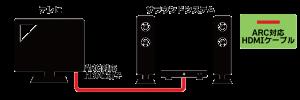テレビとオーディオ機器をARC対応HDMIケーブルで接続する