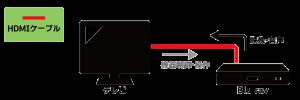 HDMIの情報の流れ