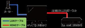 HEC対応HDMIケーブルでAV機器を接続する