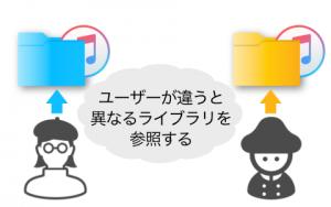 ユーザーが違うと異なるライブラリを参照