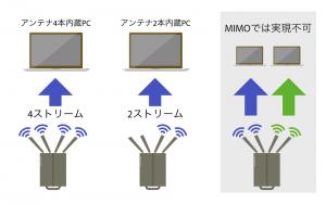 MIMOの例