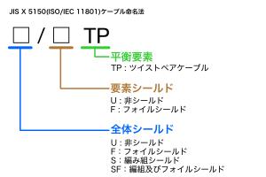 JIS X5150のケーブル命名法