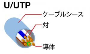 U/UTPケーブル(UTPケーブル)