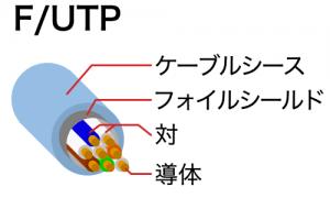 F/UTPケーブル
