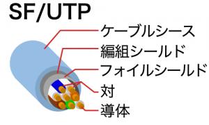 SF/UTPケーブル