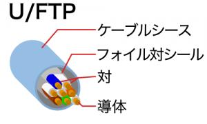 U/FTPケーブル