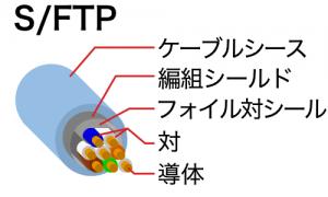 S/FTPケーブル