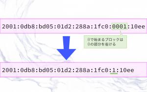 IPv6アドレスの表記3