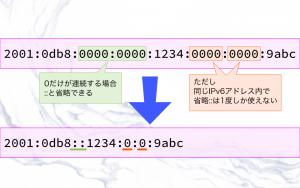 IPv6アドレスの表記2