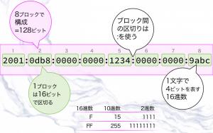 IPv6アドレスの表記1