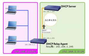 DHCPリレーエージェントがDHCPサーバーに転送する