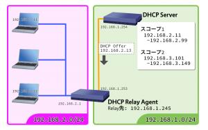 DHCPサーバーがIPv4割り当て候補を送る