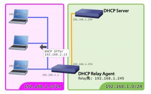 DHCPリレーエージェントが転送する